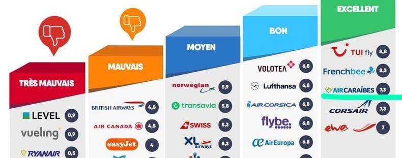 Indemnisations des passagers : le classement des compagnies aériennes 2019