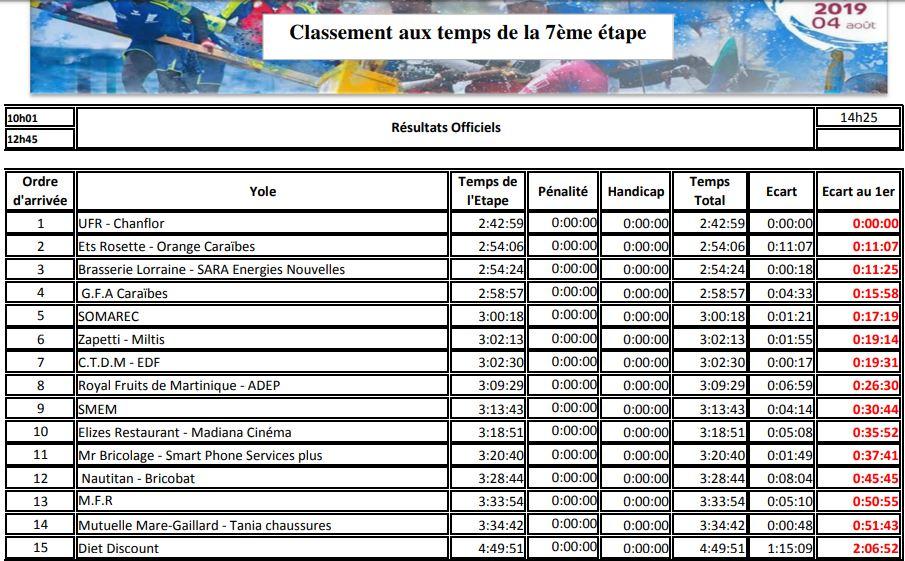 #TDY2019 : ultime bras de fer entre Brasserie Lorraine/Sara Energies Nouvelles et UFR/Chanflor