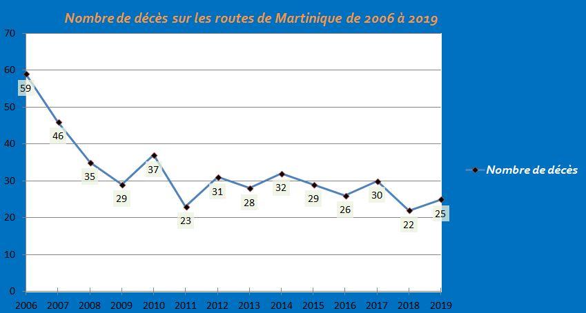 25 morts sur les routes de Martinique en 2019