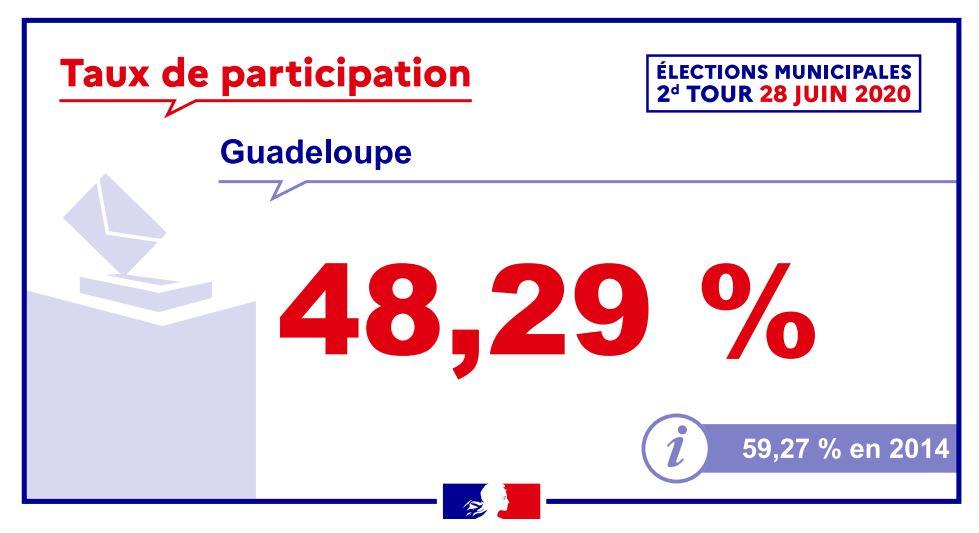 Municipales 2020 : 48,29 % à 17h