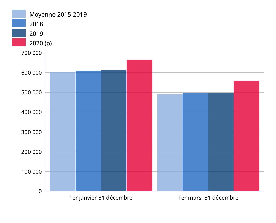 Mortalité nationale en hausse: quel constat en Guadeloupe et en Martinique?