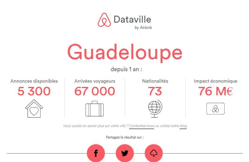 data airbnb guadeloupe