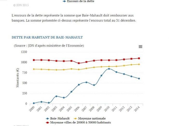 A Baie-Mahault, Sainte-Rose et au Gosier la dette par habitant a augmenté