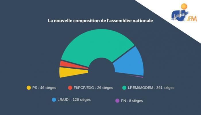 La République en Marche et le Modem majoritaires à l'assemblée nationale