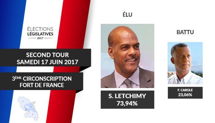 Serge Letchimy conserve son siège à Fort-de-France