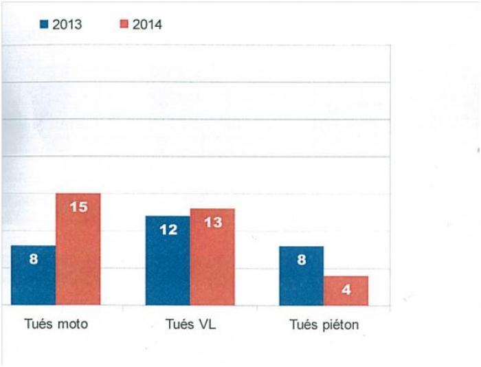 Sécurité routière: plus 15% de morts sur les routes de Martinique en 2014