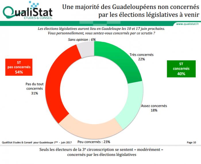 Un sondage Qualistat sur les législatives
